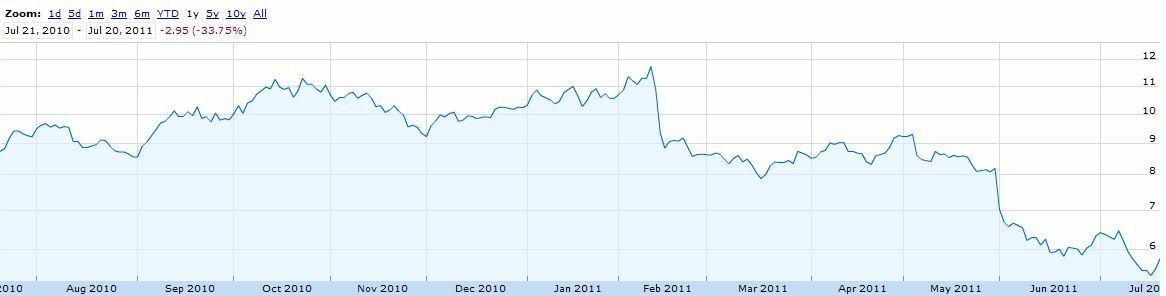 Nokia : résultats meilleurs que prévus pour le second trimestre 2012