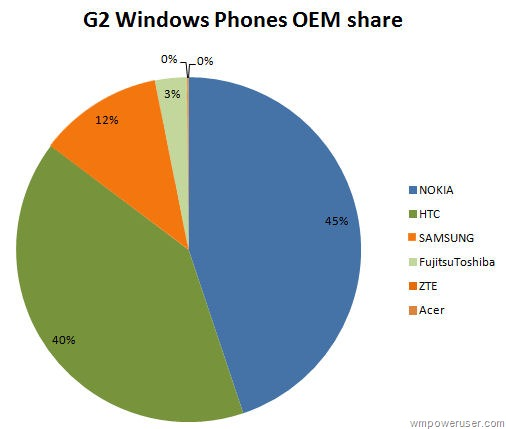 Nokia serait numéro 1 des distributeurs Windows Phone