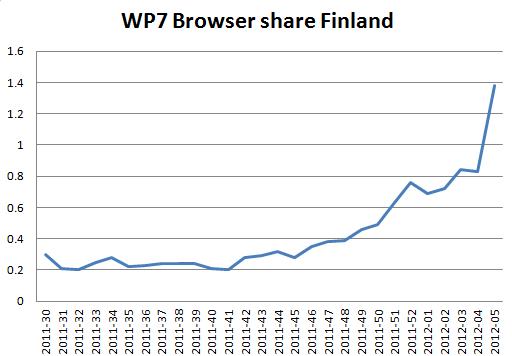 Les ventes du Nokia Lumia 800 explosent en Finlande