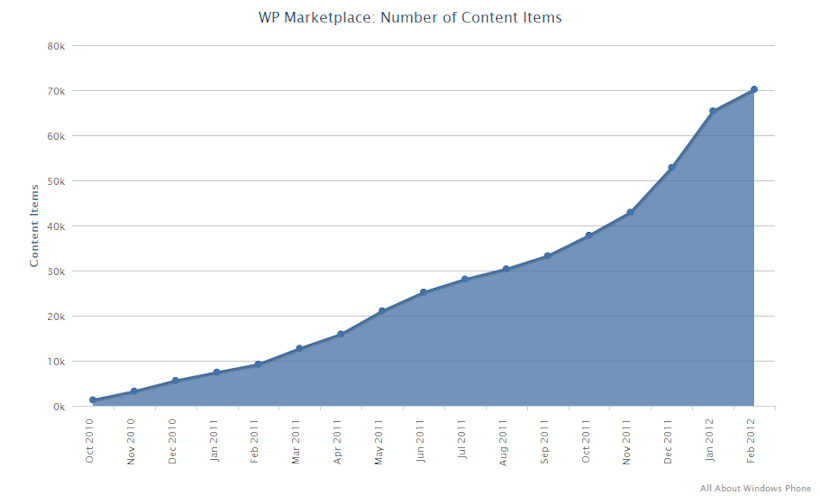 Plus de 70 000 applications dans le Windows Phone Marketplace