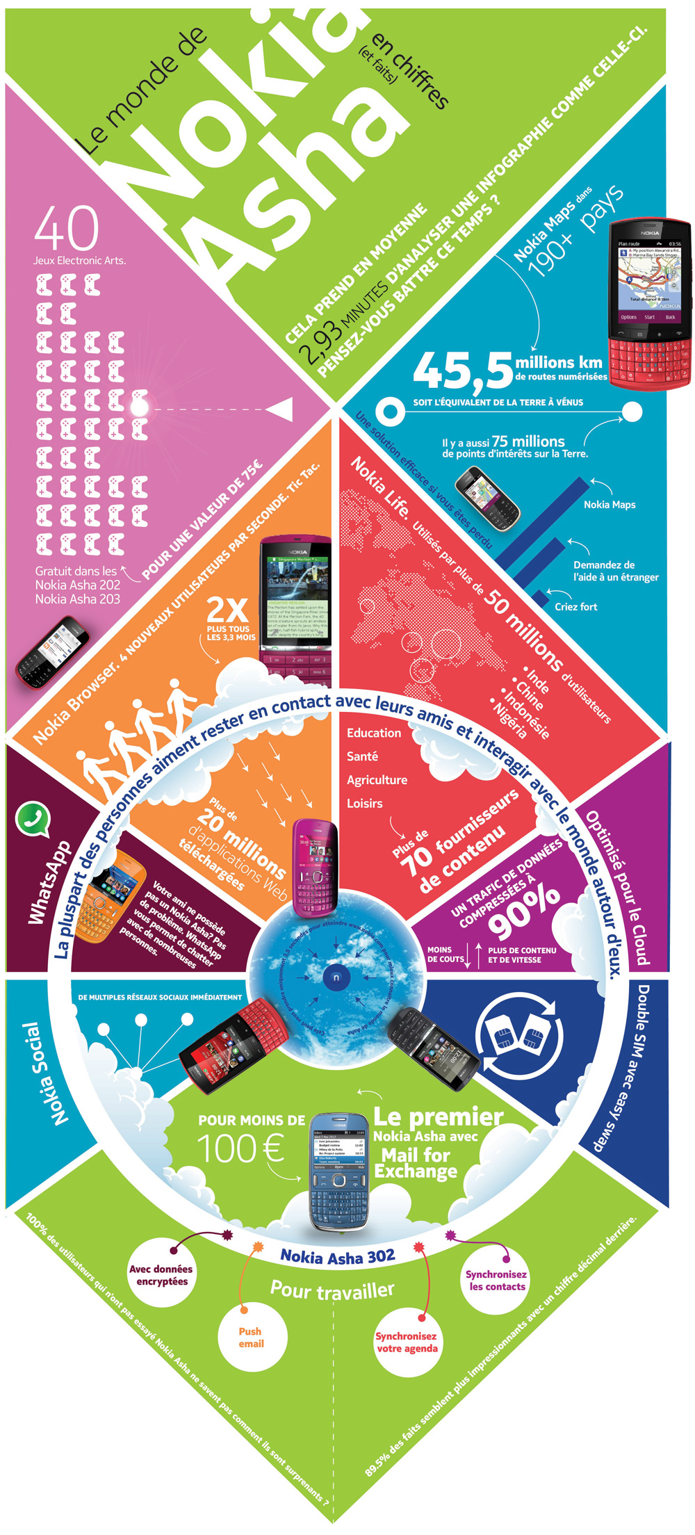 Infographie : le monde de Nokia Asha