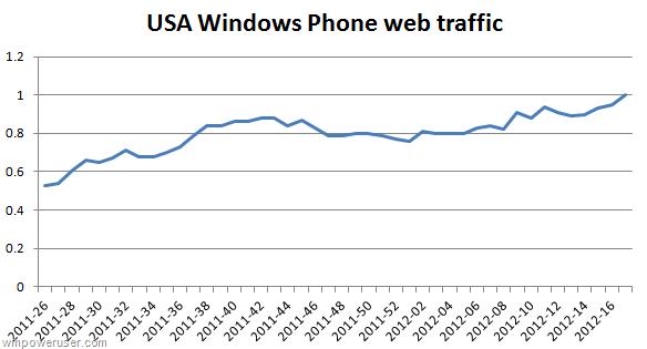 1% de traffic internet pour Windows Phone aux USA