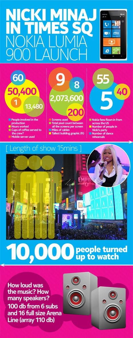 Quelques chiffres du lancement du Lumia 900 avec Nicki Minaj