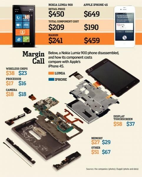Infographie : coûts de production du Lumia 900 vs iPhone 4S