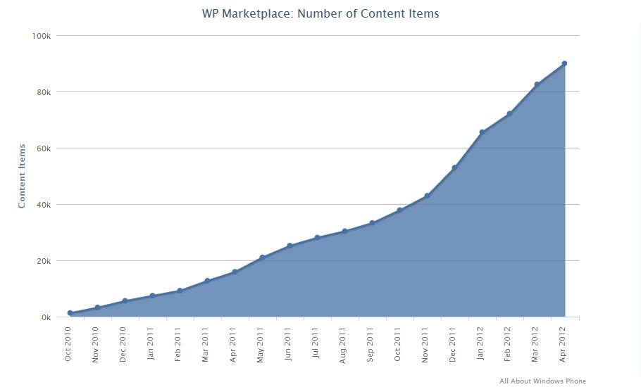 90 000 applications sur le Marketplace Windows Phone
