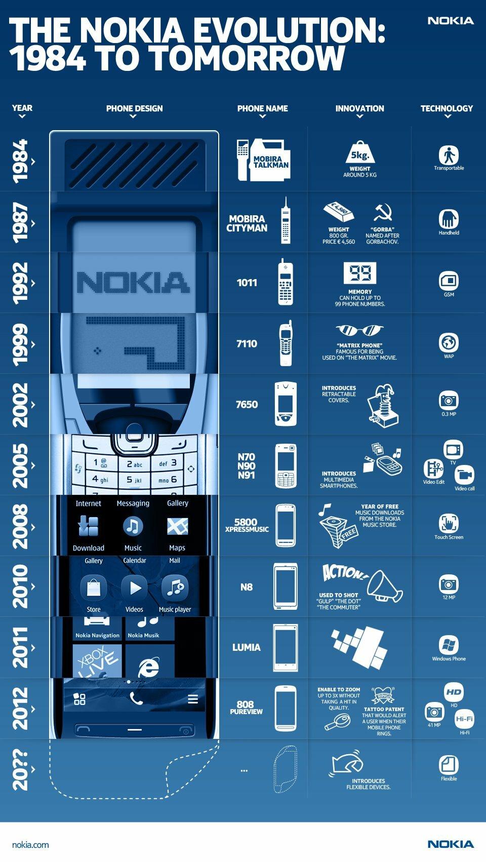 L'évolution des terminaux Nokia de 1984 à aujourd'hui