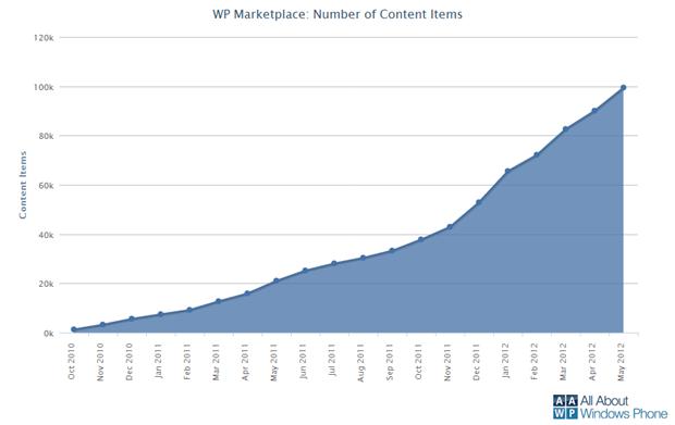 Le Windows Phone Marketplace dépasse les 100 000 applications