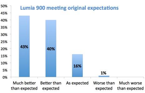Le Lumia 900 dépasse les attentes des consommateurs