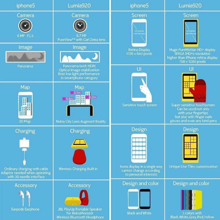 Nokia démontre par infographie que le Lumia 920 est meilleur que l'iPhone 5