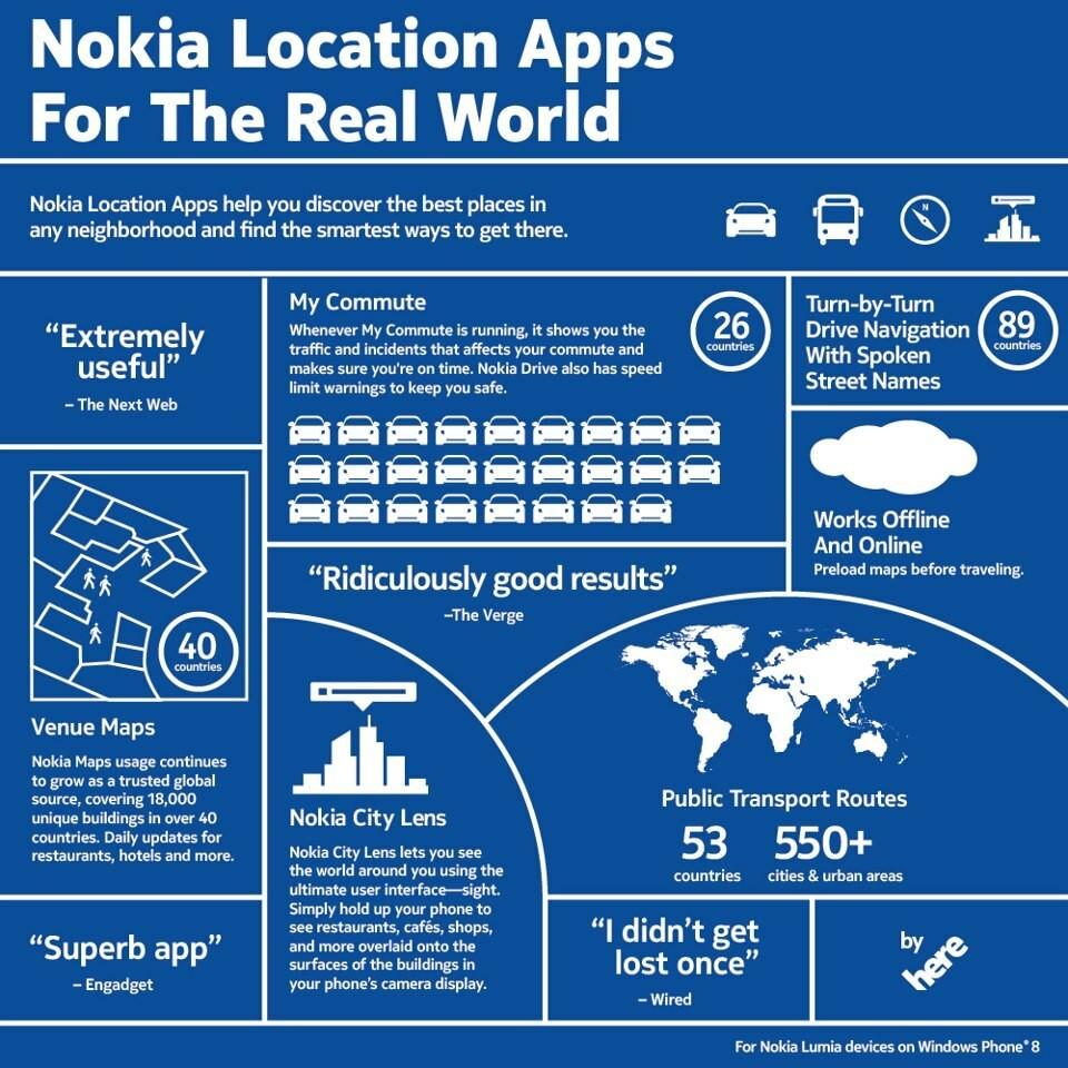 Infographie : Les applications de localisation Nokia