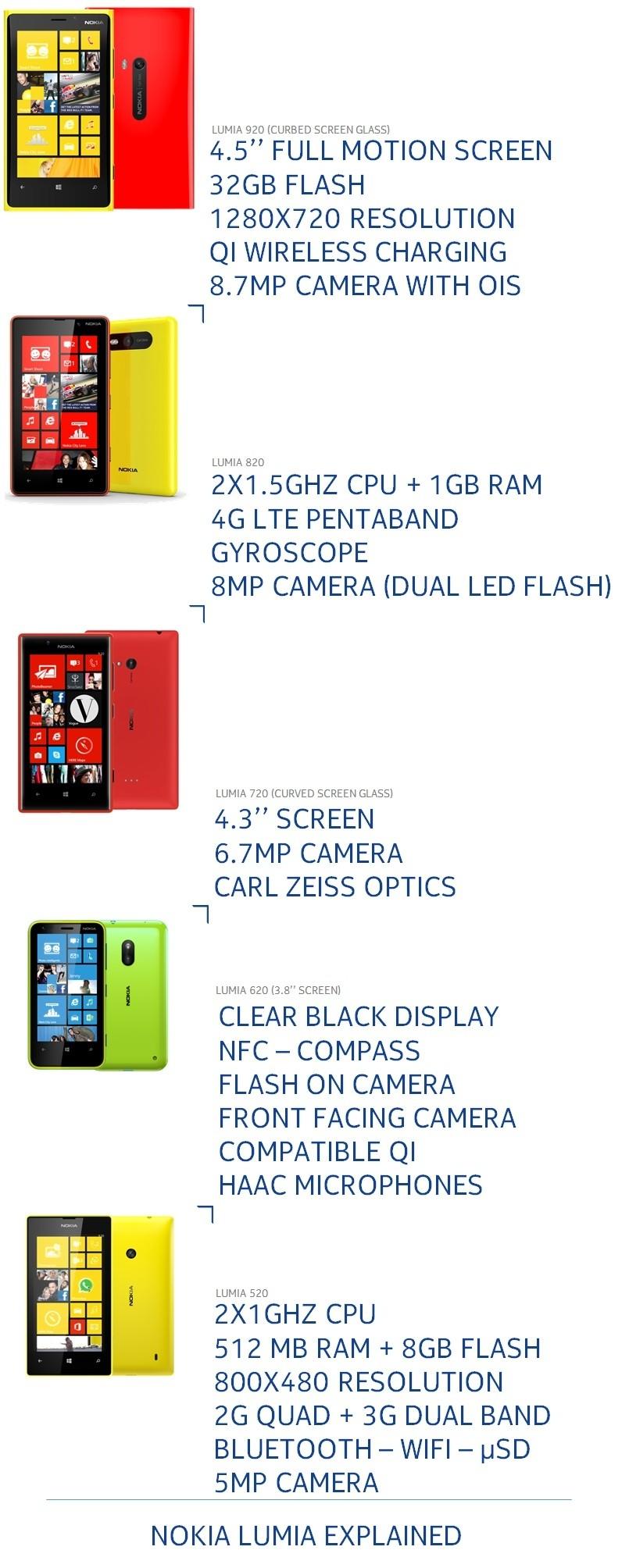 Infographie : la gamme Lumia et la gamme Asha expliquées en image