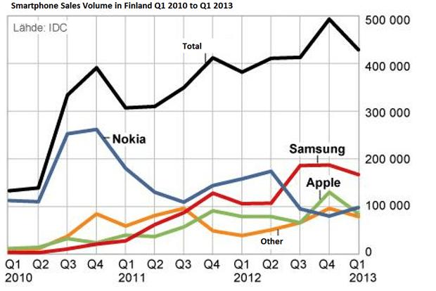 Nokia se fait distancer par Samsung en Finlande au 1er trimestre 2013