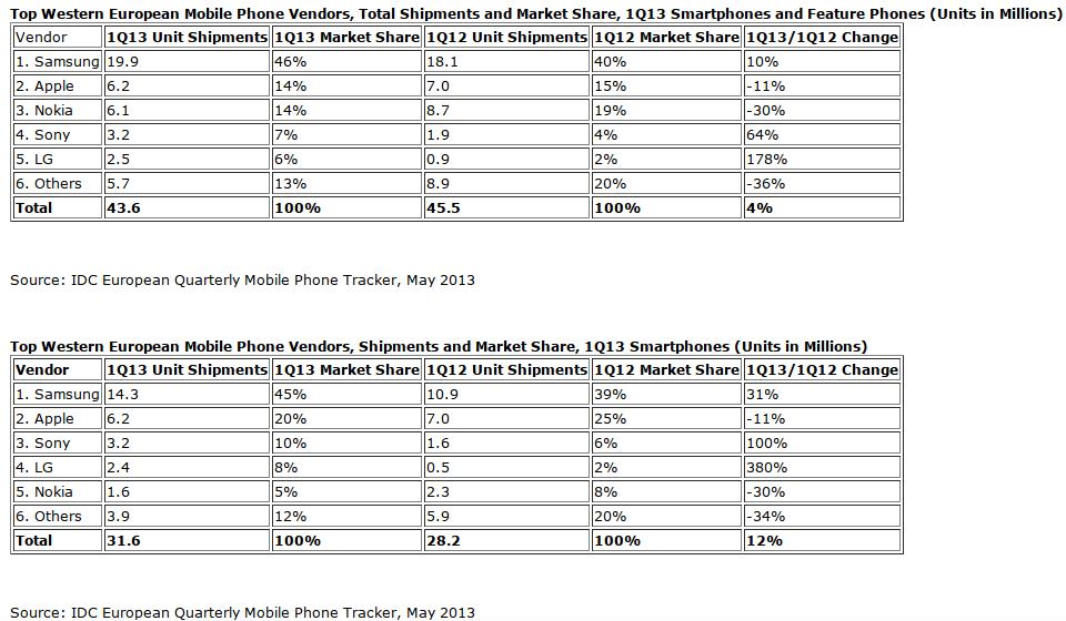 Les parts de marché baissent en Europe pour Nokia