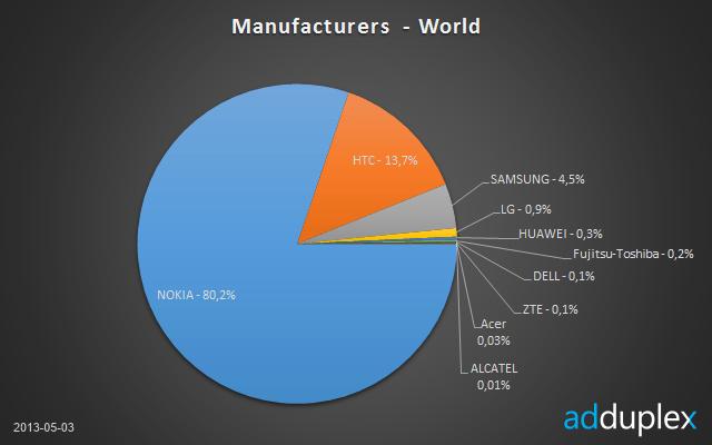 Nokia domine largement le marché des Windows Phone
