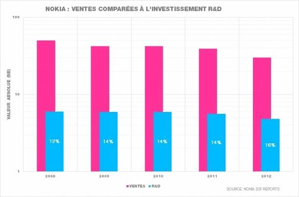 Évolution de l'investissement R&D de Nokia comparée à celle des ventes, de 2008 à 2012.