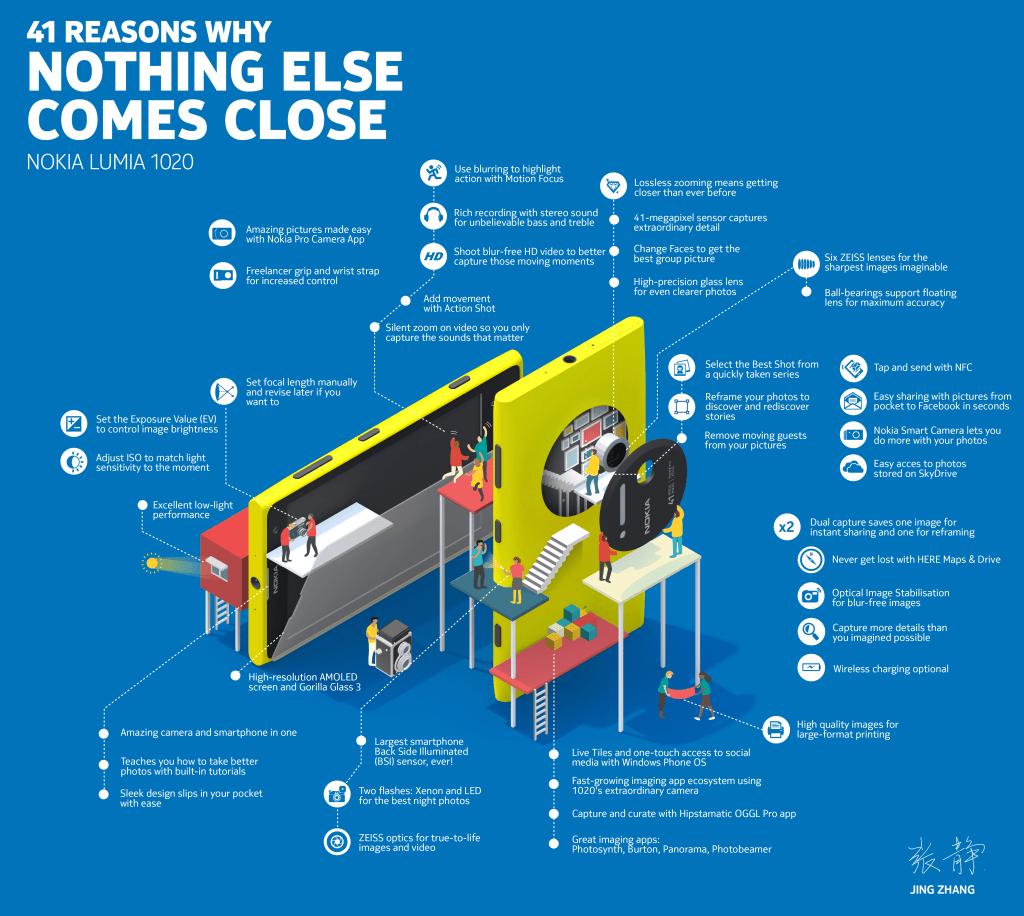 Tout ce que vous devez savoir sur le Nokia Lumia 1020 en une infographie