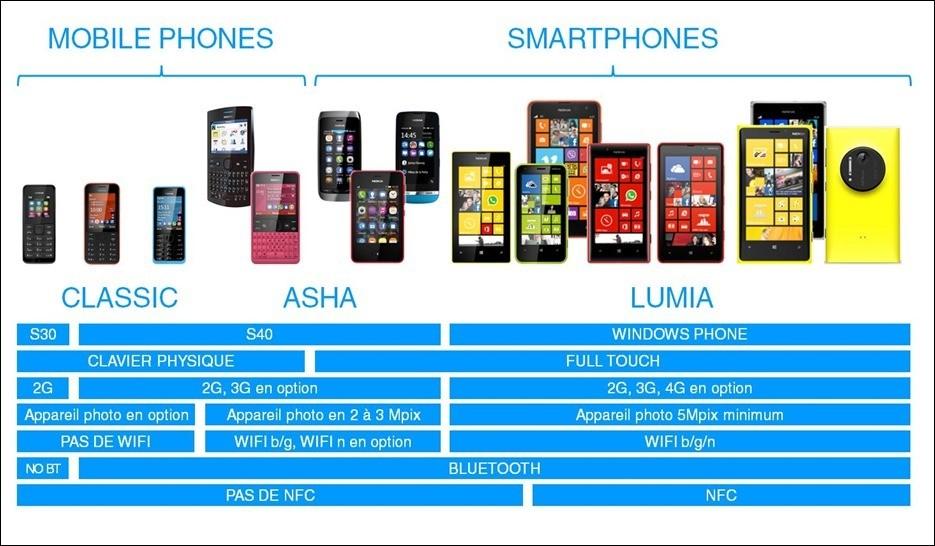 Gamme Nokia