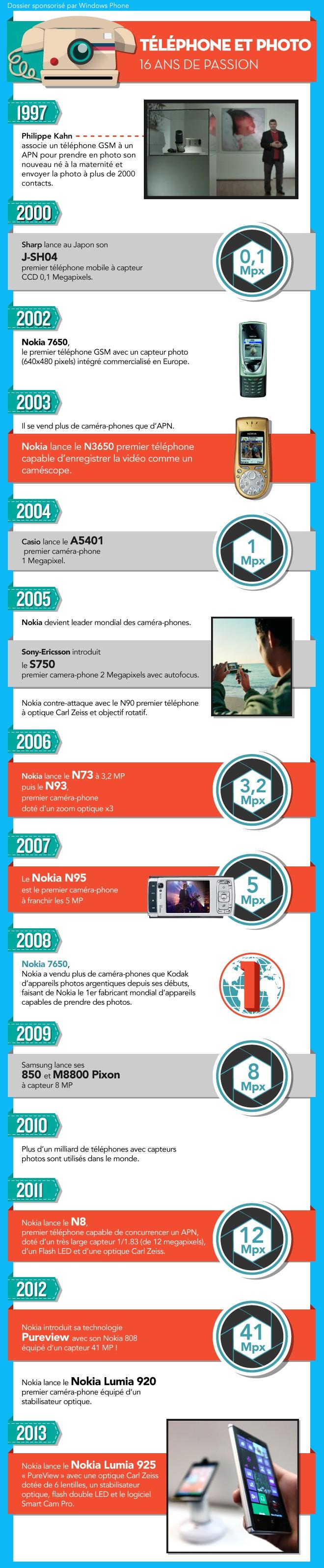 Téléphone et photo, 16 ans de passion, Nokia toujours au top !