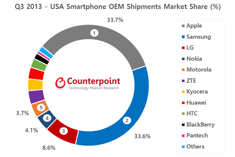 Nokia en quatrième position de vendeur de smartphones aux USA