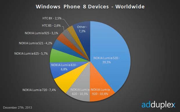 Nokia vend plus de 92% des terminaux sous Windows Phone 8 au monde