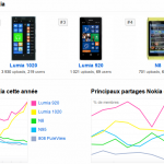 Top_5_Nokia_FlickR