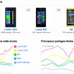 Top_5_Nokia_FlickR