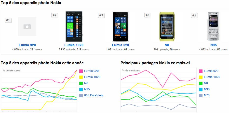 Les Nokia N95 et N8 ont toujours la cote sur FlickR