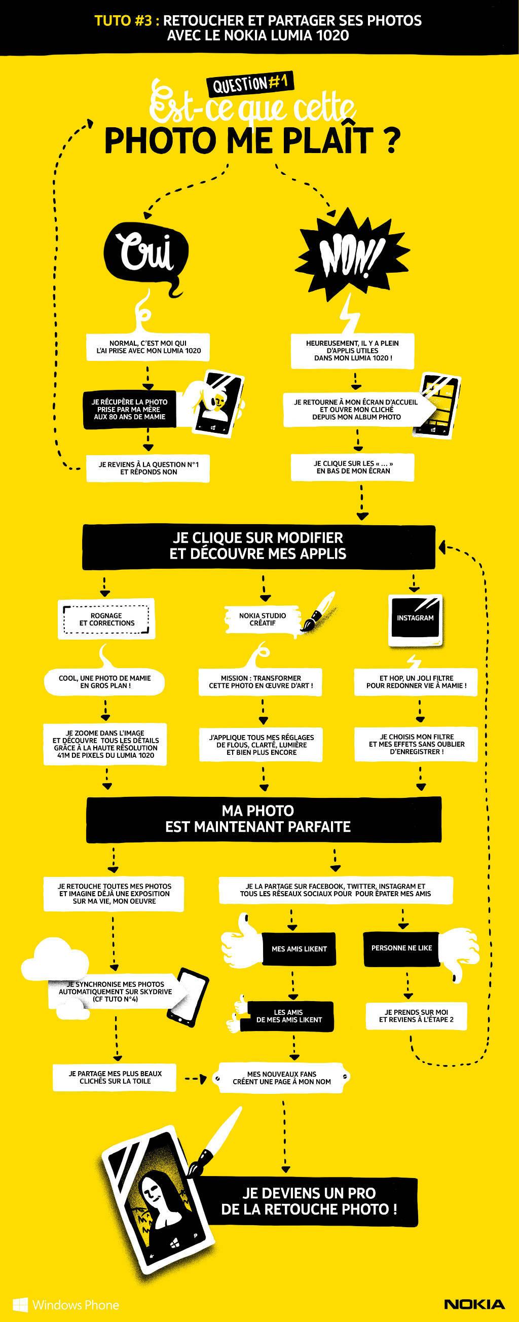 [Infographie #3] Retoucher et partager ses photos avec le Nokia Lumia 1020