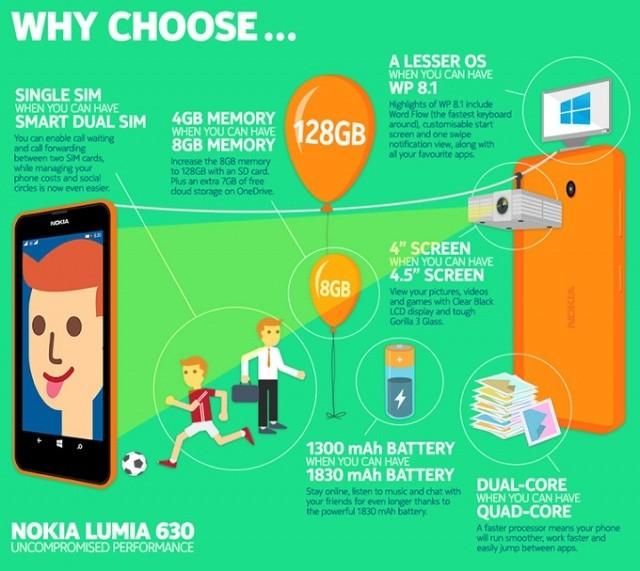 [Infographie] Pourquoi choisir le Nokia Lumia 630