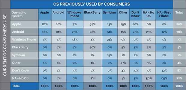 Les utilisateurs de Windows Phone assez fidèles au système d'exploitation