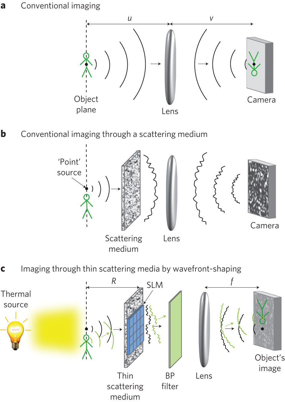 Des scientifiques affirment voir à travers les murs avec un Lumia 1020