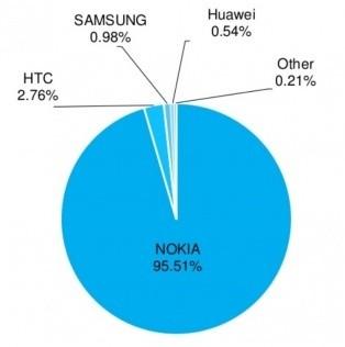 Selon AdDuplex, 95% des Windows Phone sont toujours des Nokia