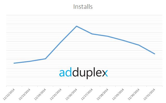 Quels Windows Phone se sont le plus vendus pendant la période de Noël ?