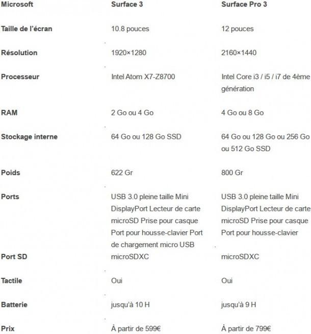 Comparatif : Surface 3 Vs Surface Pro 3 Nokians La