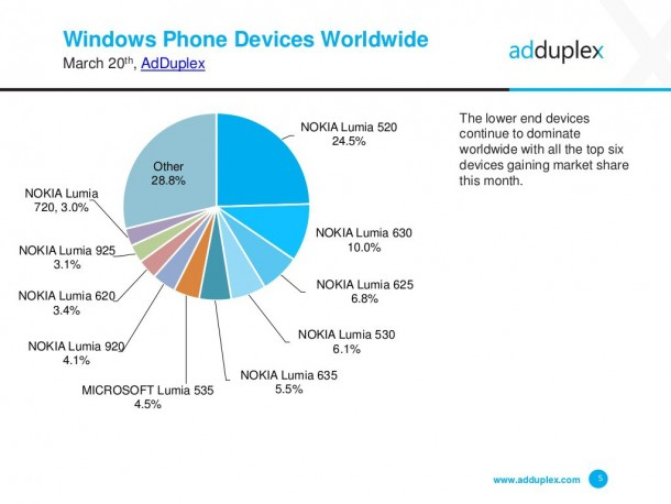 adduplex-windows-phone-device-stats-for-march-2015-5-1024