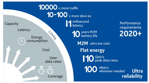 Nokia Cases and Requirements Brooklyn 5G Summit 2015