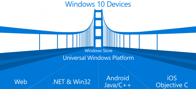 Ponts Windows pour iOS Android