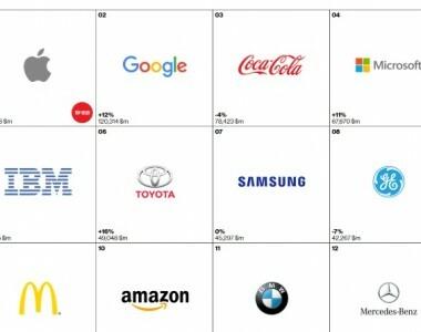 Microsoft dans le TOP5 Interbrand !