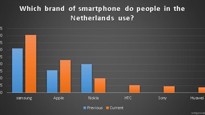 [Stats]  Aux Pays-Bas, 10% des utilisateurs de smartphones utilisent un Nokia