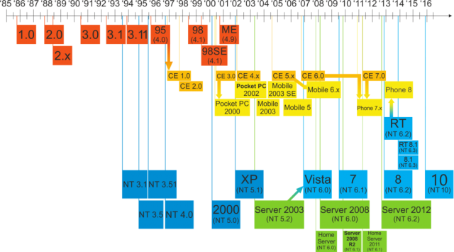 Windows_Updated_Family_Tree