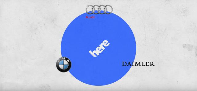 Audi BMW Daimler HERE