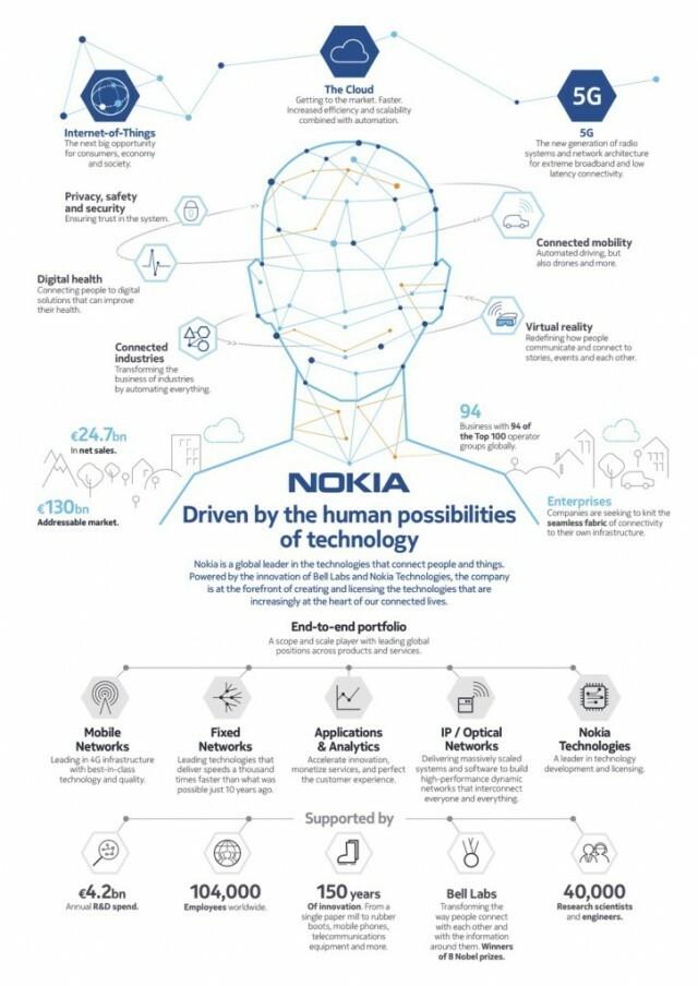 Nokia-Infographic