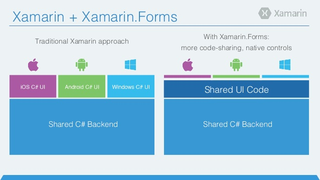 introduction-to-xamarinforms-2-638