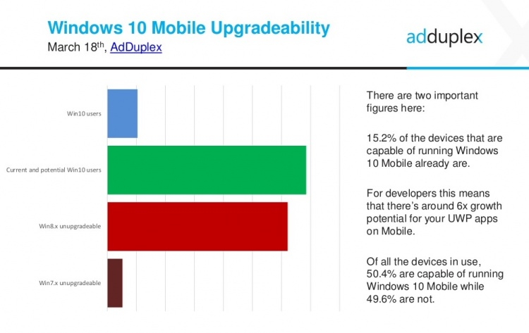 Windows-10-Mobile-upgradeability_fyppsx