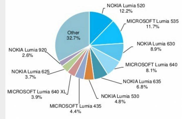 lumia-520-a1-620x406