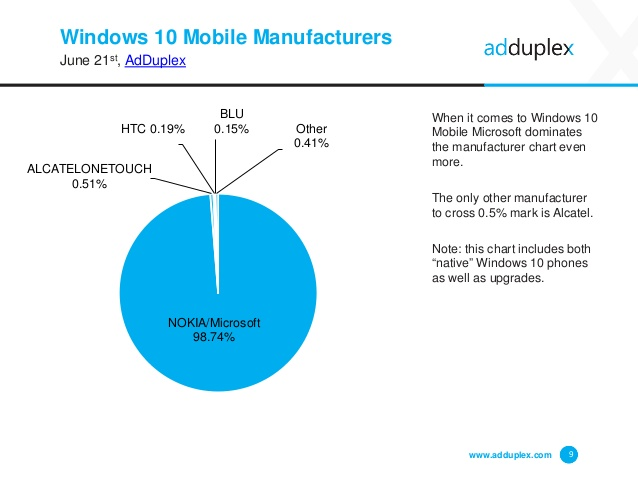 adduplex-windows-device-statistics-june-2016-9-638