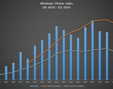 [Microsoft]  Les ventes Lumia dégringolent, dégringolent…