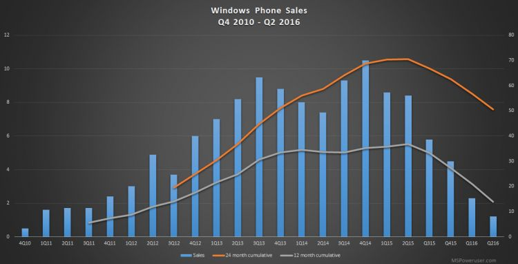 ba44a_windows-phone-sales-q2-2016-1_750_560