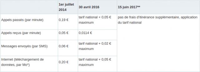 tarifs-roaming-europe