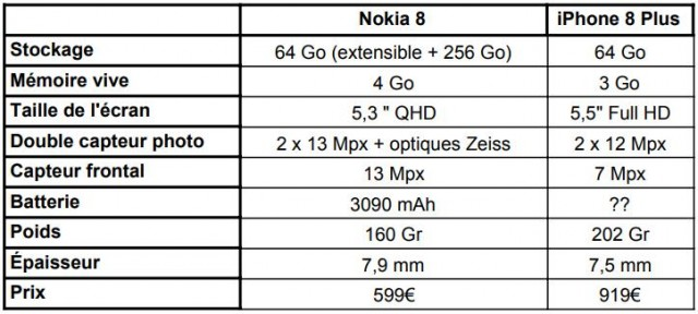 Nokia 8 Vs iPhone 8 Plus